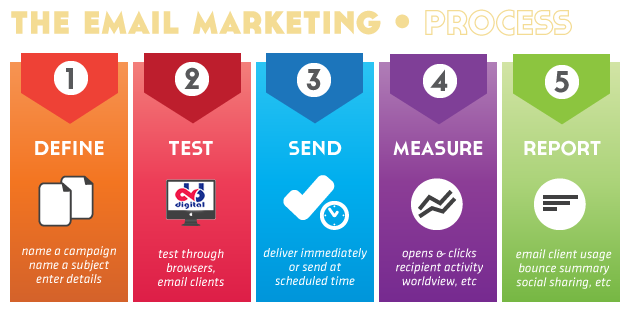 email-marketing-process-web