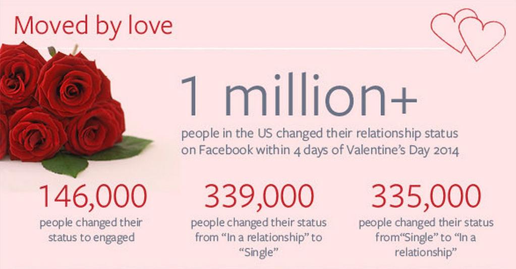Valentine's Day on Facebook
