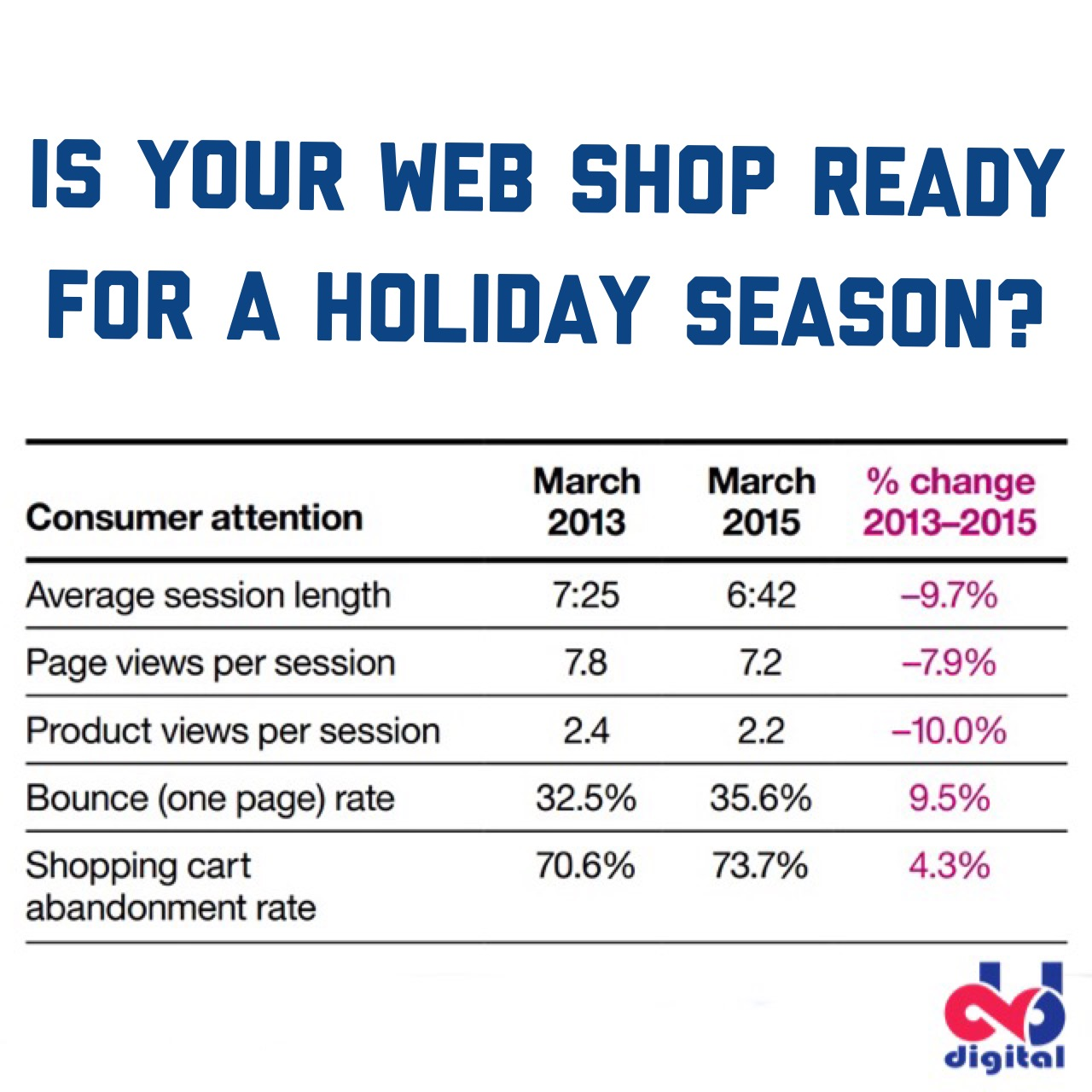 Trends in online shopping. Holiday Readiness Report